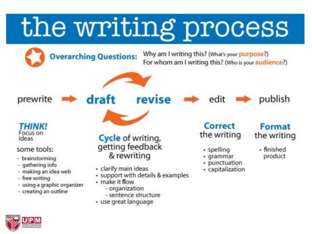 essay writing process prewriting essay metricer com - Writing Process Essay