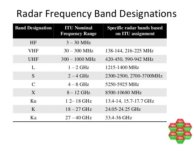Radar Systems for NTU, 1 Nov 2014