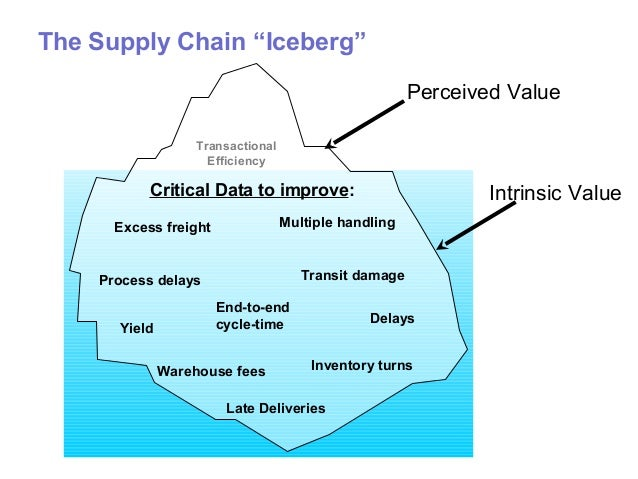 summary of toyota supply chain Our goal is not to restate these findings but to take them as given and explain how the toyota way applies to supply chain design and management.