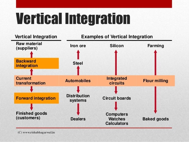 mcdonalds vertically integrated horizontally integrated Introduction vertically and horizontally integrated supply chains are supply chain management strategies adopted by companies to take advantage of synergies in their value chain to achieve more profits and competitive advantage (naslund.