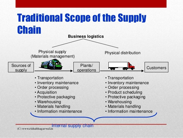 supply inventory scope and delimitation More supply & demand chain executive 100 recipients for 2011  have been reduced at a minimum of 15% and as high as 80% 2) reduction in supply inventory has decreased 33% and consignment programs have grown 100% and, 3).