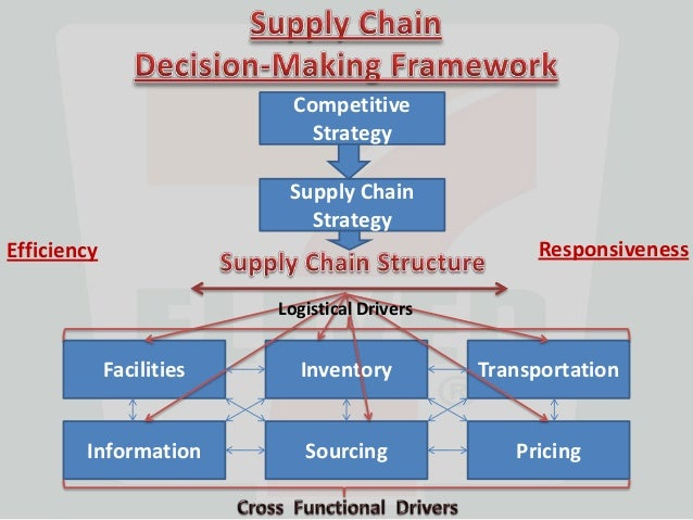 supply chain seven eleven case Characteristics of seven-eleven japan's systems that support basis of a mutual  trust  to implement item-by-item management, sej is building original.