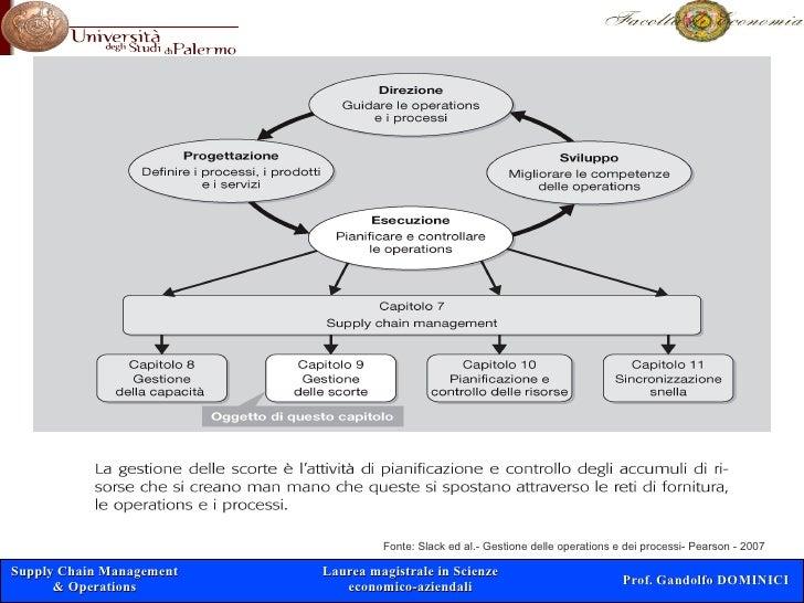 Fonte: Slack ed al.- Gestione delle operations e dei processi- Pearson - 2007  Supply Chain Management   Laurea magistrale...