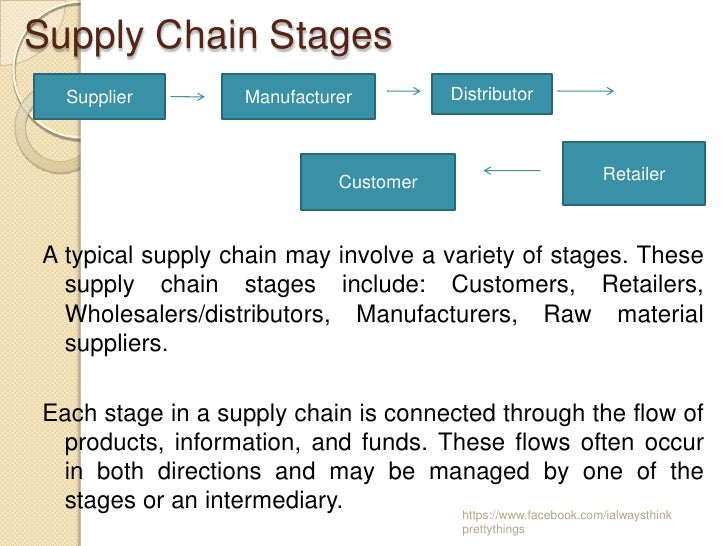manufacturing stage of the supply chain A product begins its life with maximum profit potential during the manufacturing process global supply chain recognizing how events in one stage of the.