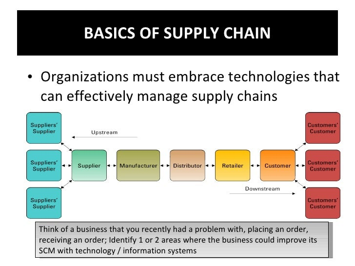 erps role in scm Free whitepaper - erp's role in the modern manufacturer: supporting the needs of industry 40  optimize the supply chain and improving interoperability and.