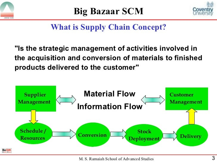 inventory management system of big bazaar Inventory and purchase management system for big bazaar.