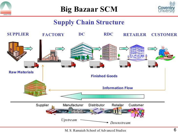 big macs supply chain success Introduction: supply chains supply chains, also known as commodity chains, are networks and systems involved with getting products to the marketplace.