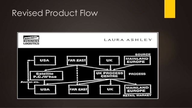 laura ashley and fedex strategic alliance case study analysis