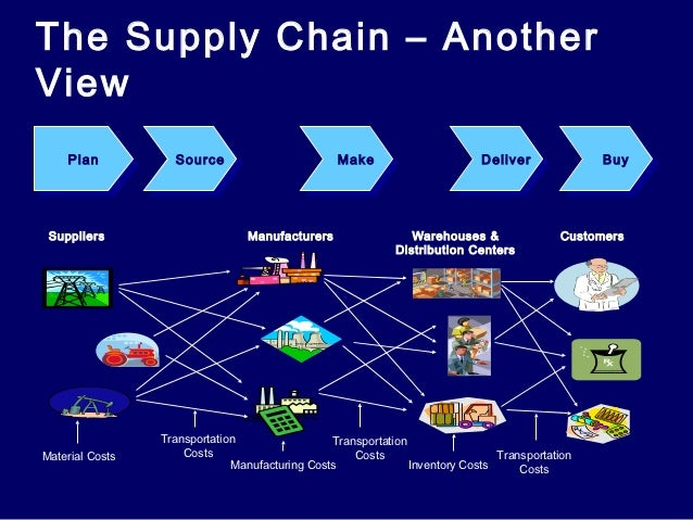 supply chain collaboration between the organization Supply chain collaboration: impact on collaborative advantage and firm performance  of the moderation effect of firm size reveals that collaborative advantage completely mediates the relationship between supply chain collaboration and firm performance for small firms while it partially mediates the relationship for medium and large firms.