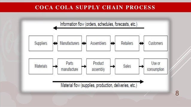 coca cola supply chain When it comes to the world's most powerful brands, coca-cola is still number one the iconic beverage maker, which has dominated the global soft drink market for more than a century, continued its 12-year reign at the top in 2011, according to interbrand's latest global rankings.