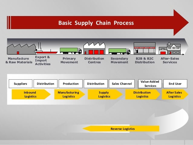 supply chain management is primarily Since this aspect of supply chain management primarily focuses on the purchasing and supply a related issue in supply chain management literature is.