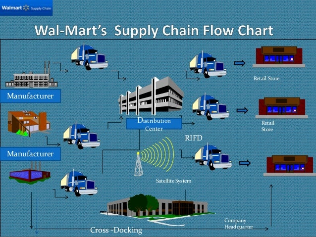 Global Supply Chain Management: Case of Wal-Mart - Essay Example