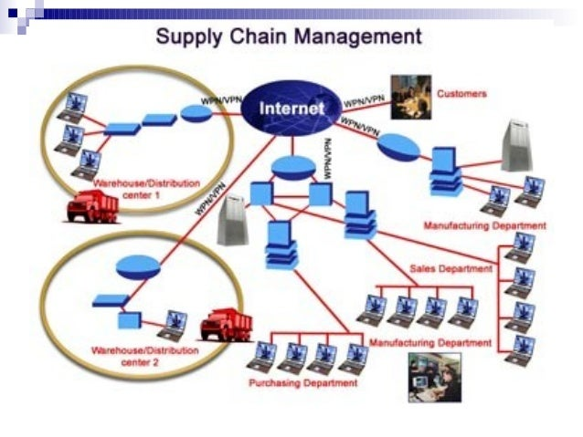 thesis supply chain integration
