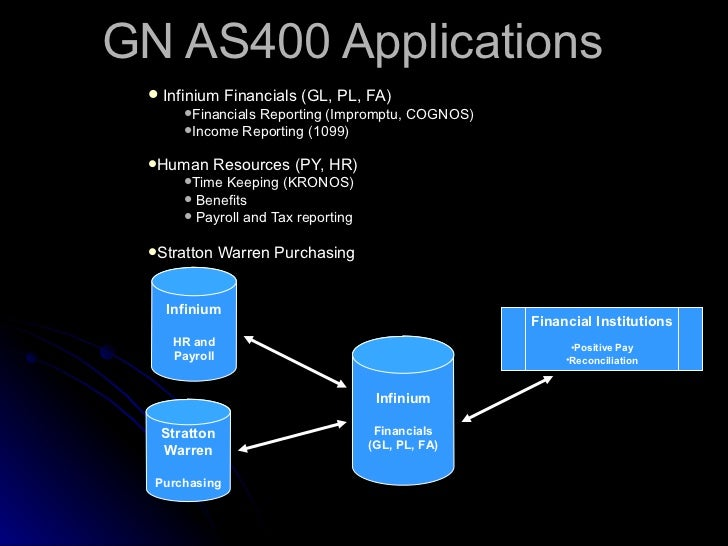 GN AS400 Applications <ul><li>Infinium Financials (GL, PL, FA) </li></ul><ul><ul><li>Financials Reporting (Impromptu, COGN...