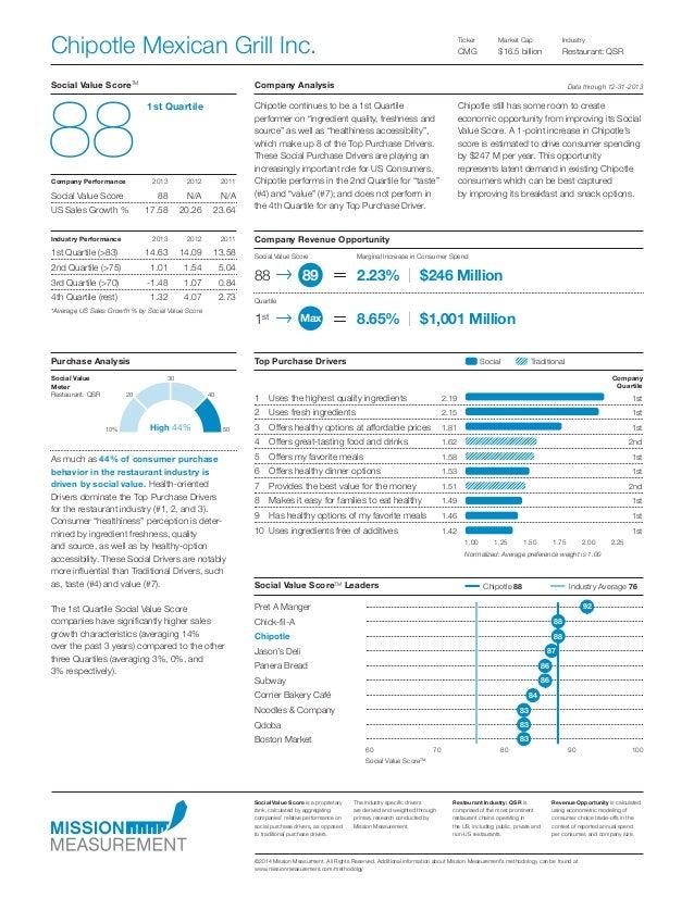 Social Traditional Social Value ScoreTM Company Analysis 1st Quartile 88Company Performance 201320122011 Social Value S...