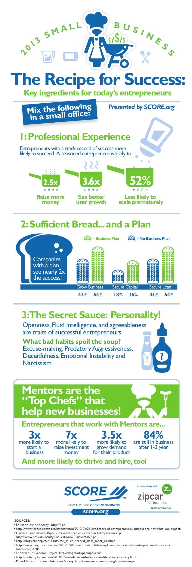 The Recipe for Success: Key ingredients for today's entrepreneurs  Presented by SCORE.org  1: Professional Experience Entr...