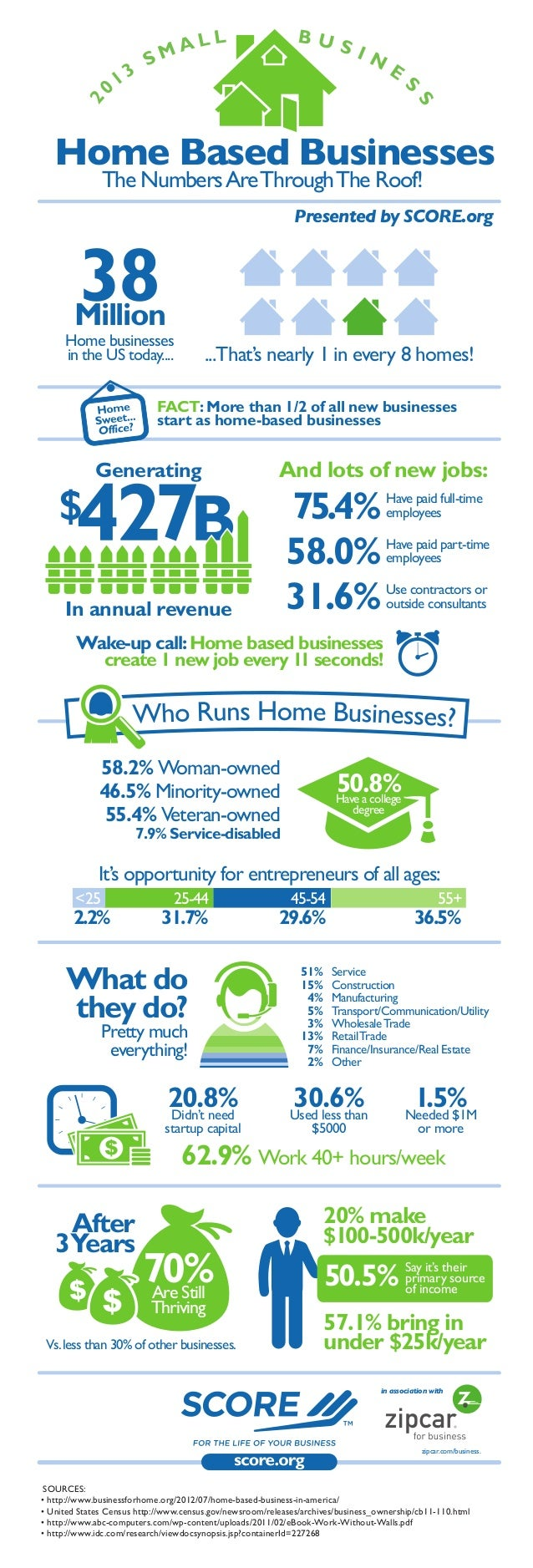 Home Based Businesses The Numbers Are Through The Roof!  Presented by SCORE.org  38 Million  Home businesses in the US tod...
