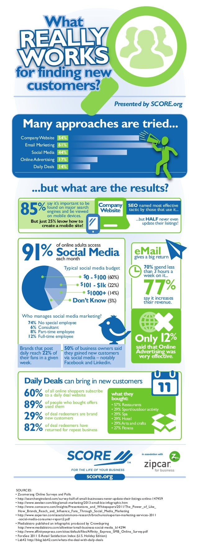 Presented by SCORE.org  Many approaches are tried... Company Website 54% Email Marketing 61% Social Media 44% Online Adver...