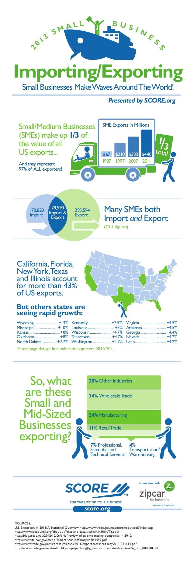 SOURCES: U.S. Exporters in 2011:A Statistical Overview http://www.trade.gov/mas/ian/smeoutlook/index.asp. http://www.sbeco...