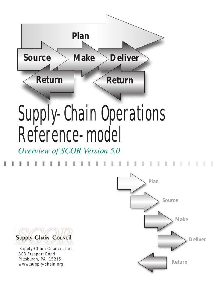 Plan      Source                     Make   Deliver            Return                      Return   Supply-Chain Operation...