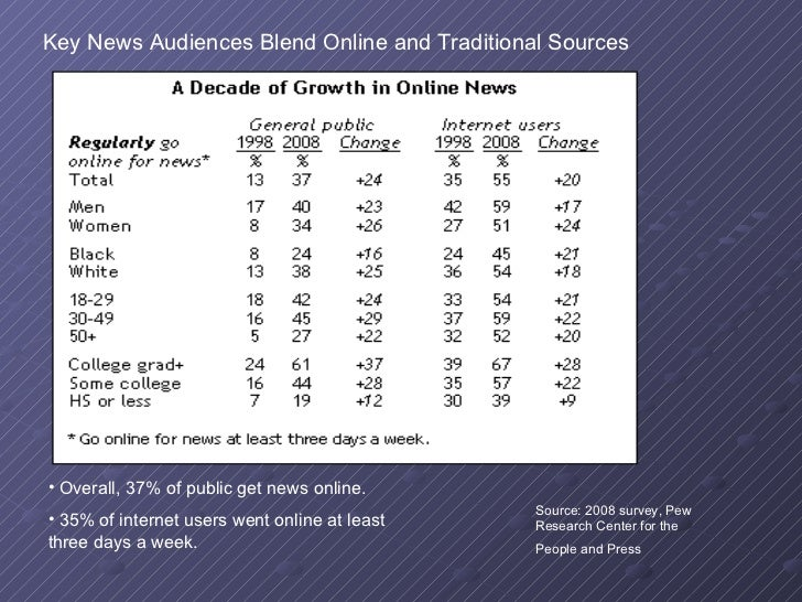 new media vs old media essay Understanding these differences between traditional media and social networking is key to social media  public relations, and new product development for high.