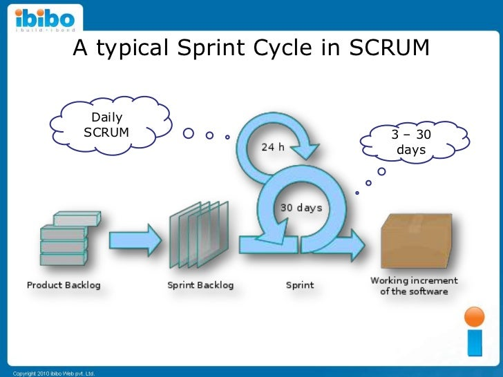 Sprint Cycle Scrum a Typical Sprint Cycle in