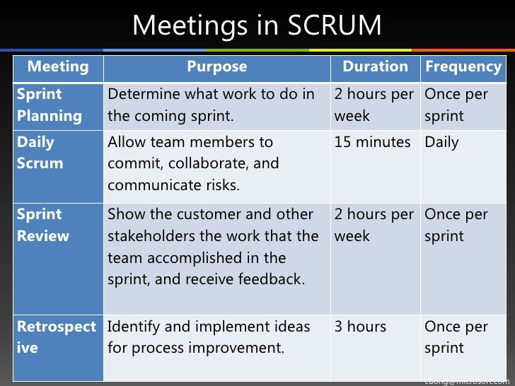 Scrum Agile Process