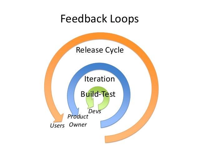 Testing Feedback Loop Feedback Loops Build-test