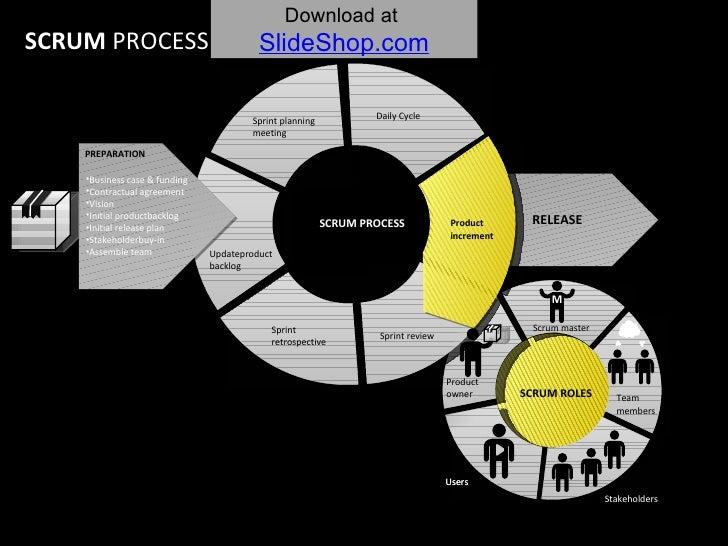 SCRUM PROCESS SCRUM  PROCESS SCRUM ROLES Product owner Scrum master Stakeholders Users <ul><li>Business case & funding </l...