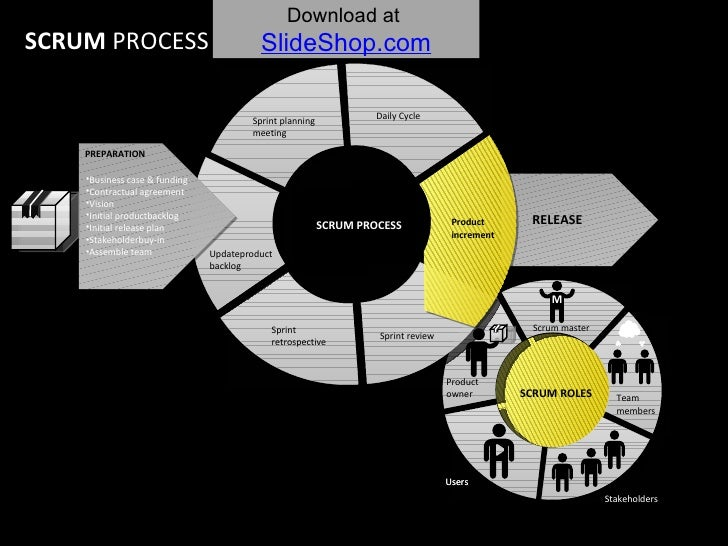 SCRUM PROCESS SCRUM  PROCESS Product owner Scrum master Stakeholders Users Team  members Users SCRUM ROLES Sprint planning...