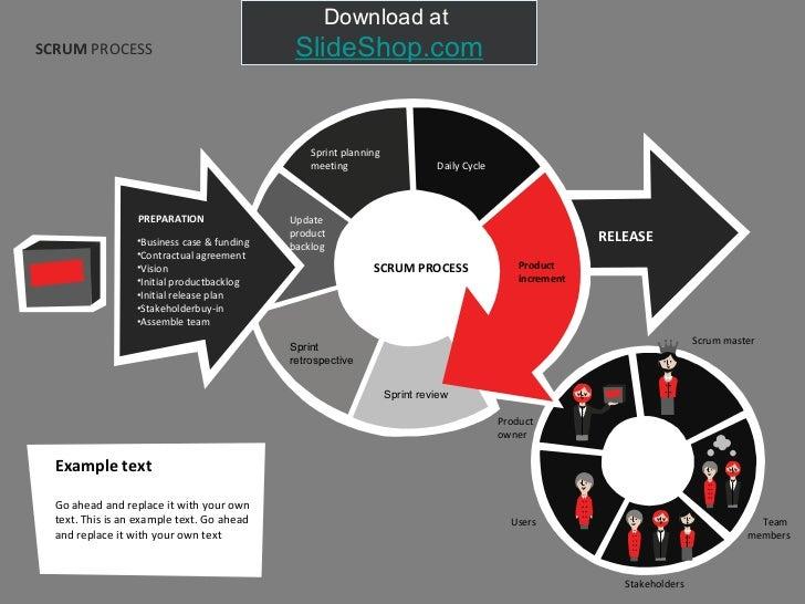 SCRUM  PROCESS <ul><li>Business case & funding </li></ul><ul><li>Contractual agreement </li></ul><ul><li>Vision </li></ul>...