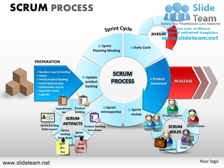 Sprint Cycle Scrum 24hours Sprint Daily Cycle
