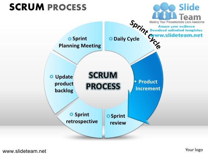 Sprint Cycle Scrum Process Sprint Daily Cycle
