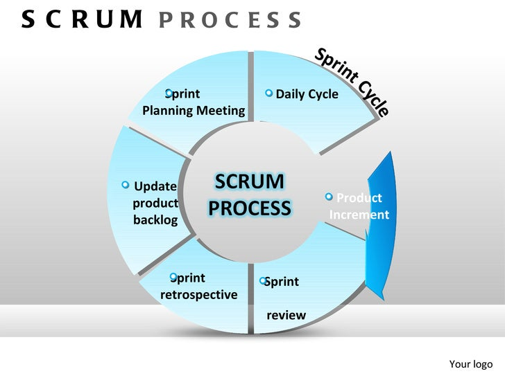 Sprint Cycle Scrum es s Sprint Daily Cycle