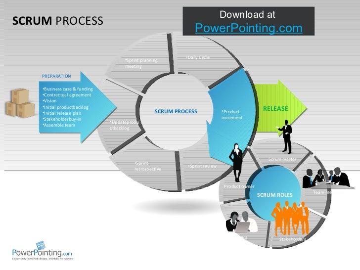 Powerpoint Scrum Process