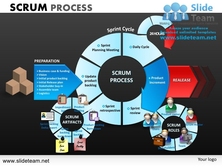 Scrum strategy sprint cycles roles  powerpoint presentation slides.