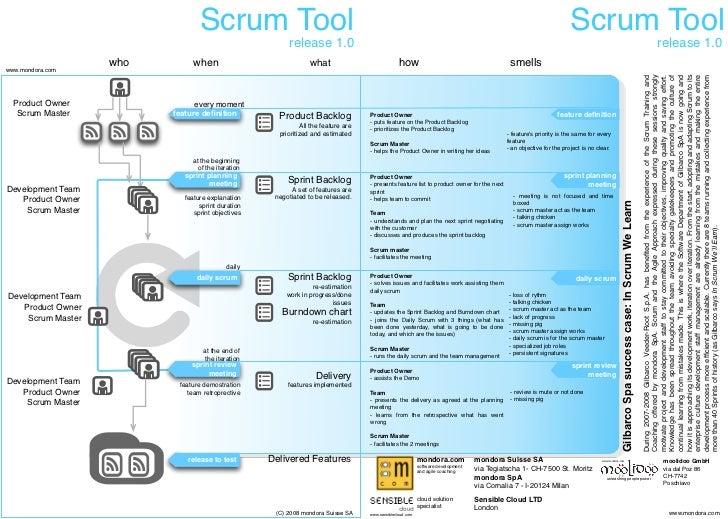 Scrum Tool