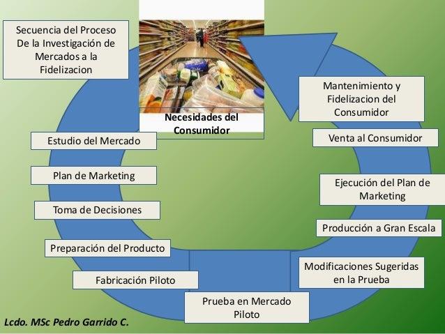 Secuencia del Proceso  De la Investigación de      Mercados a la       Fidelizacion                                       ...