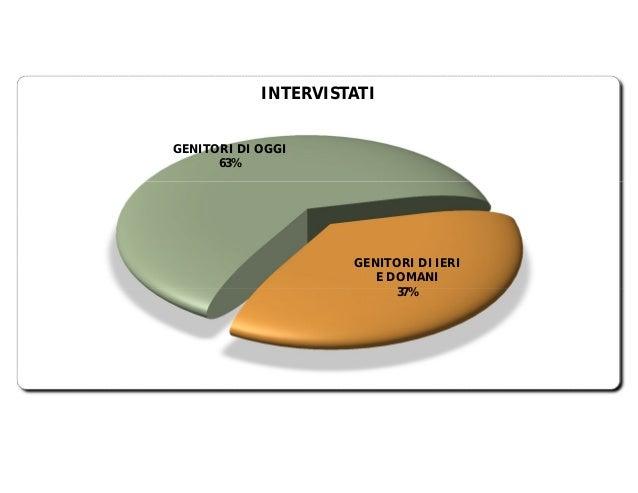 INTERVISTATI GENITORI DI OGGI 63%  GENITORI DI IERI E DOMANI 37%