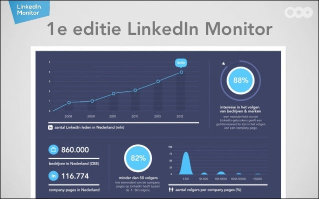 1e editie LinkedIn Monitor