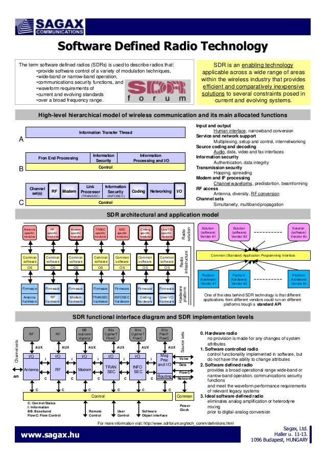 Software Defined Radio Technology The term software defined radios (SDRs) is used to describe radios that: •provide softwa...