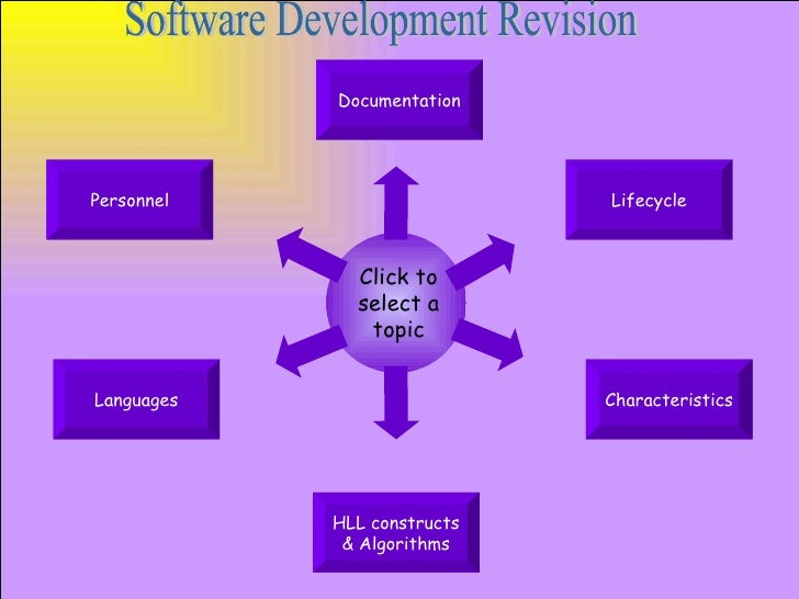 Software Development Revision Personnel Lifecycle Languages HLL constructs & Algorithms Documentation Characteristics Clic...