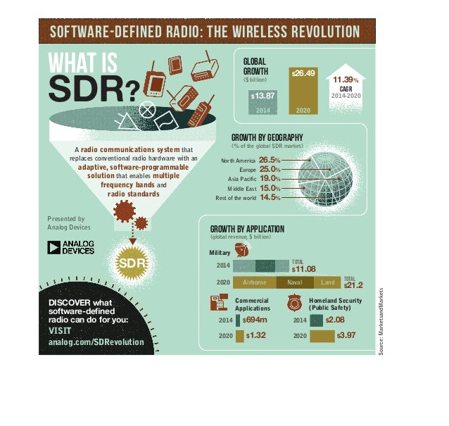 Software-defined radio: The Wireless Revolution  global  Growth  ($ billion)  $26.49  $13.87  2014 2020  11.39%  CAGR  201...
