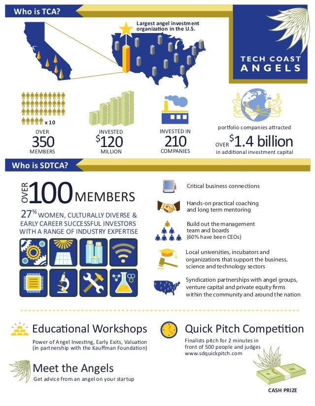 Who is TCA? Largest angel investment organization in the U.S.  x 10 OVER  350  MEMBERS  INVESTED  120  $  MILLION  INVESTE...