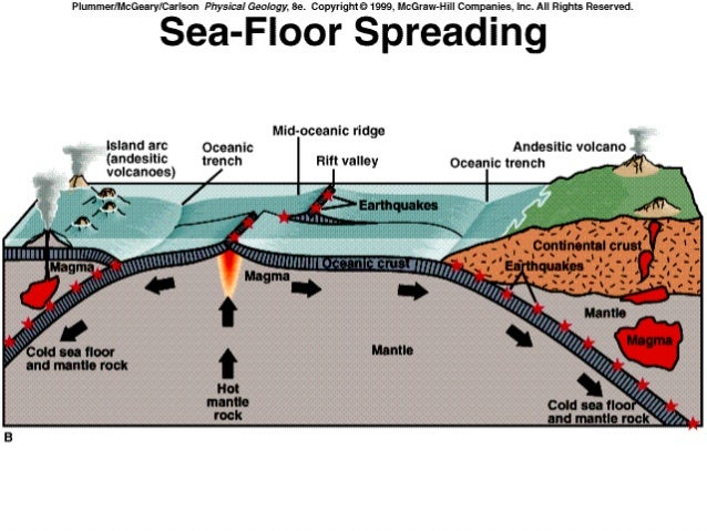 Sea floor spreading for Ocean floor zones diagram