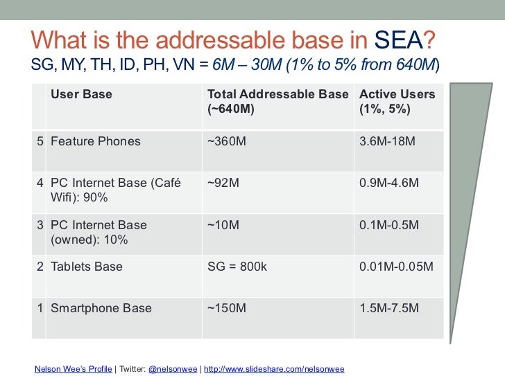 What is the addressable base in SEA?SG, MY, TH, ID, PH, VN = 6M – 30M (1% to 5% from 640M)    User Base                   ...