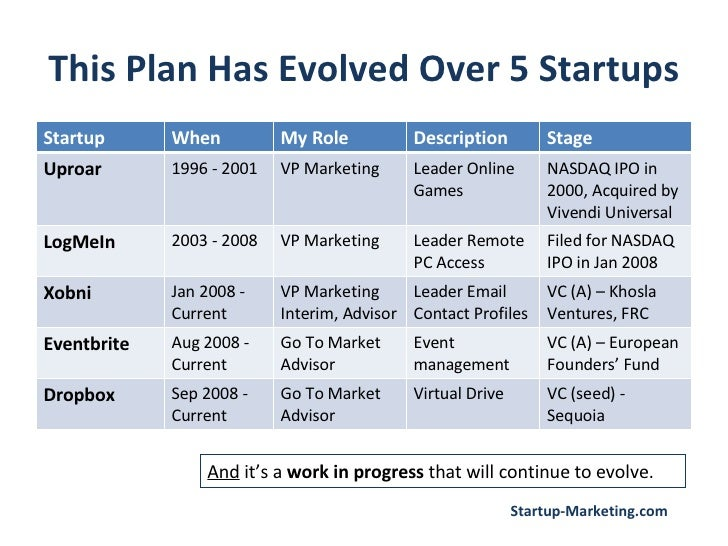 Marketing plan template startup