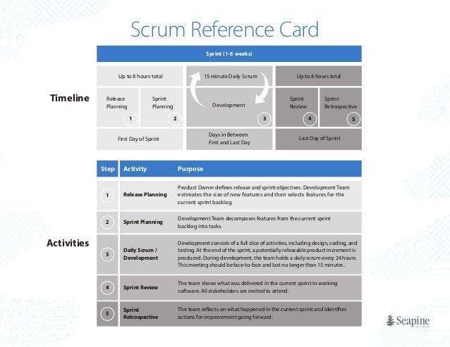 Scrum Reference Card Sprint (1-6 weeks)  Up to 8 hours total  Timeline  Release Planning  Sprint Planning 1  Up to 8 hours...