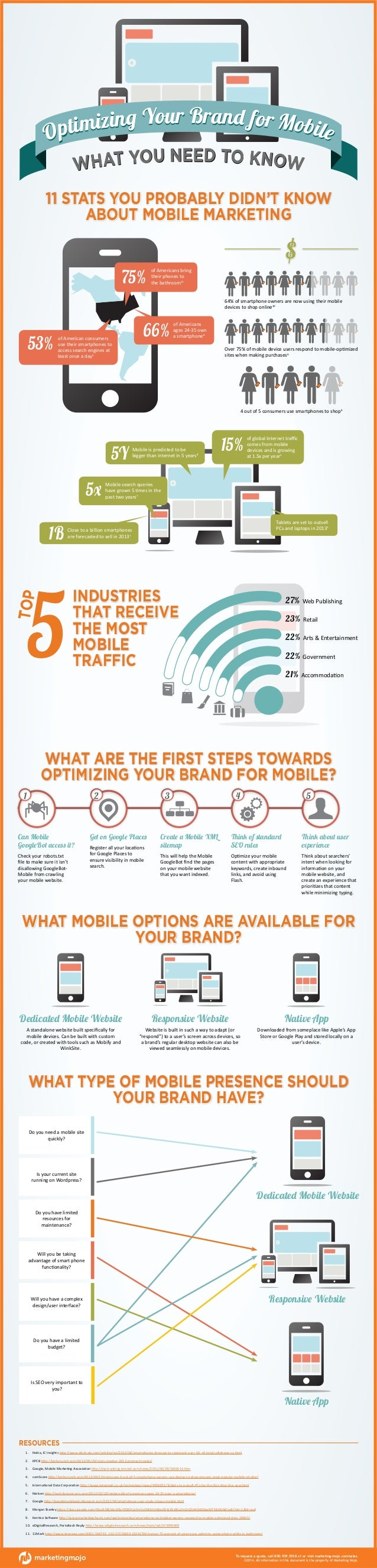 z ing Your Brand for Mobile timi Op AT YOU NEED TO KNOW WH  11 STATS YOU PROBABLY DIDN'T KNOW ABOUT MOBILE MARKETING  75% ...