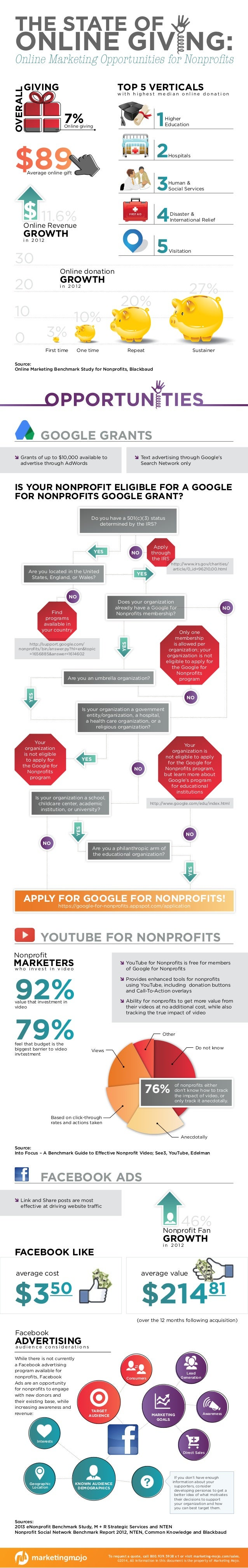 INFOGRAPHIC: The State of Online Giving